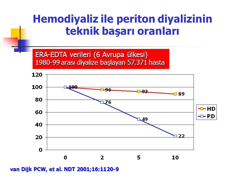 Hemodiyaliz ile periton diyalizinin teknik başarı oranları