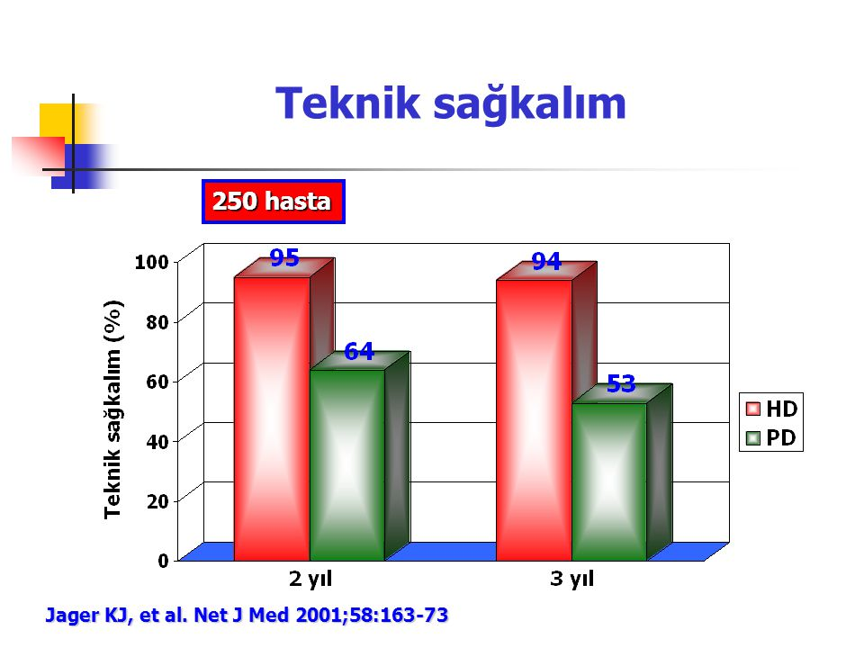 Teknik sağkalım 250 hasta Jager KJ, et al. Net J Med 2001;58:163-73