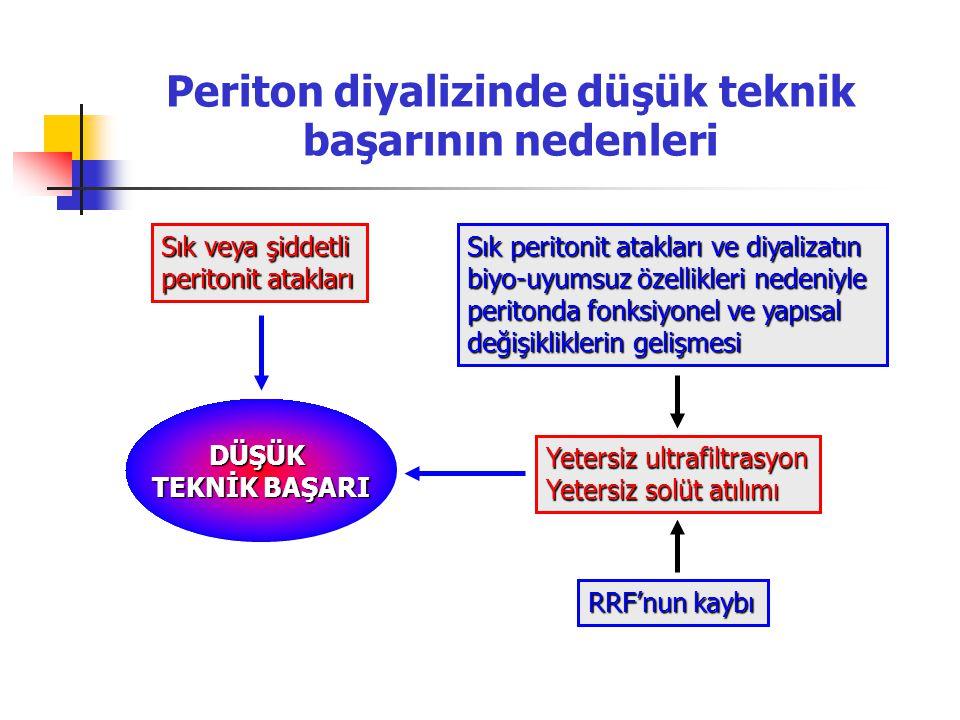Periton diyalizinde düşük teknik başarının nedenleri
