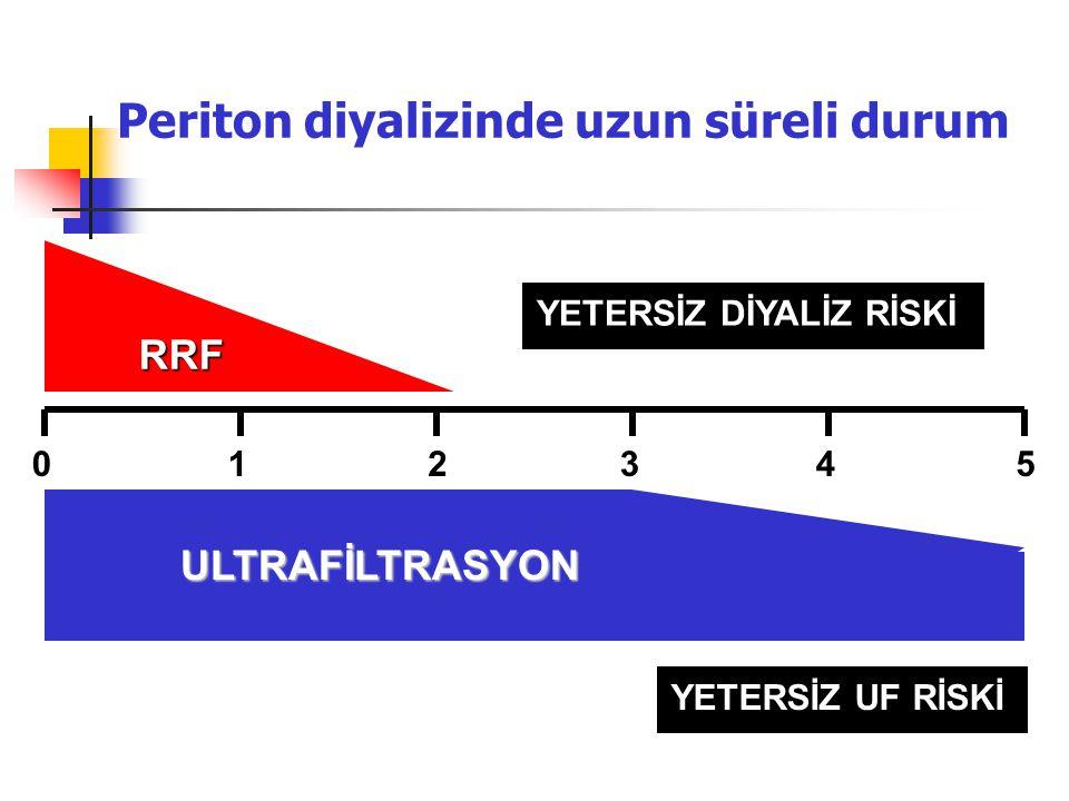 Periton diyalizinde uzun süreli durum