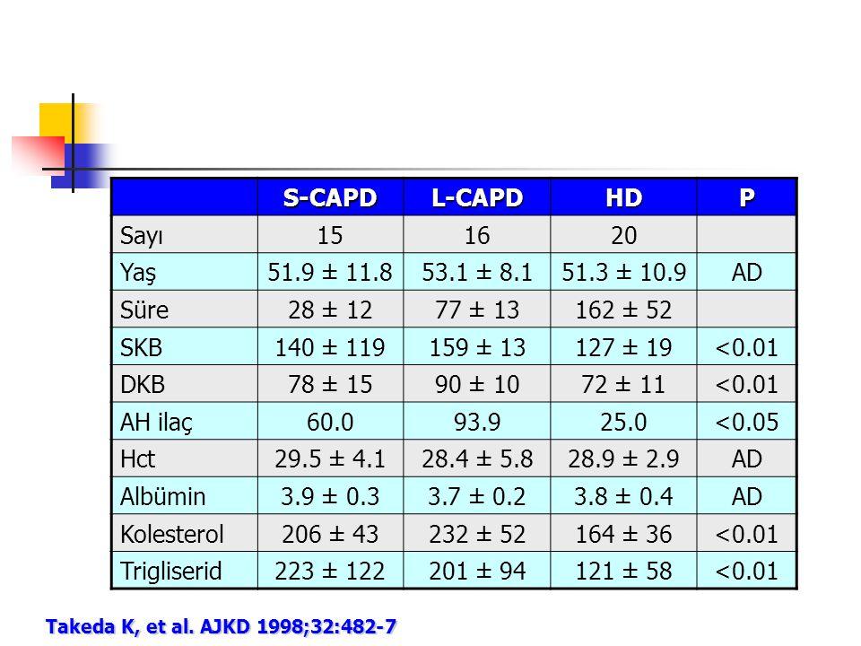 S-CAPD L-CAPD HD P Sayı 15 16 20 Yaş 51.9 ± 11.8 53.1 ± 8.1