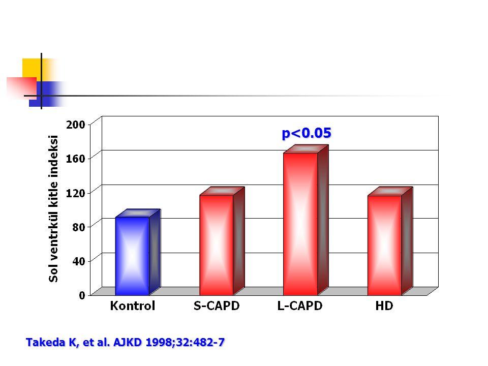 p<0.05 Takeda K, et al. AJKD 1998;32:482-7