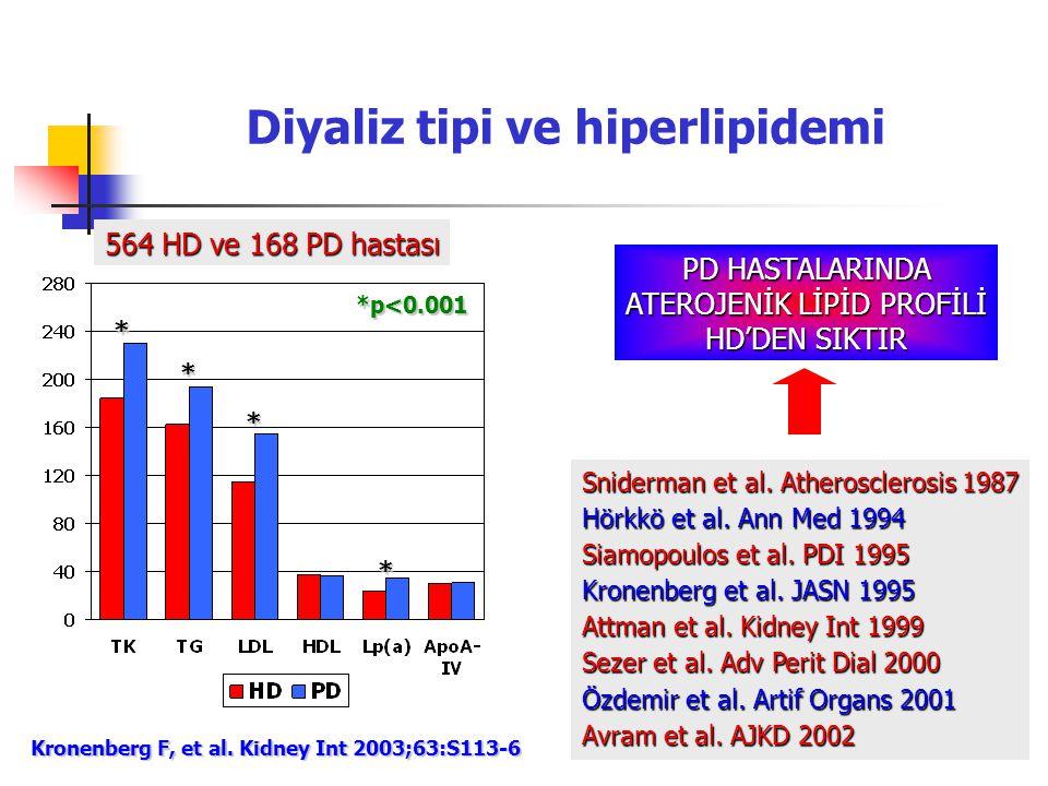 Diyaliz tipi ve hiperlipidemi