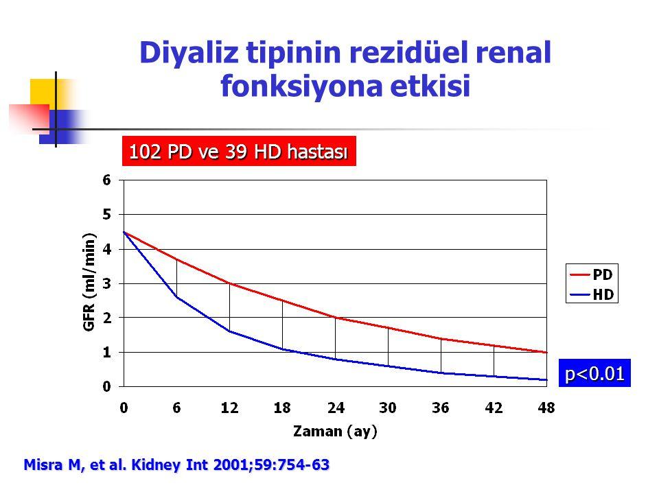 Diyaliz tipinin rezidüel renal fonksiyona etkisi