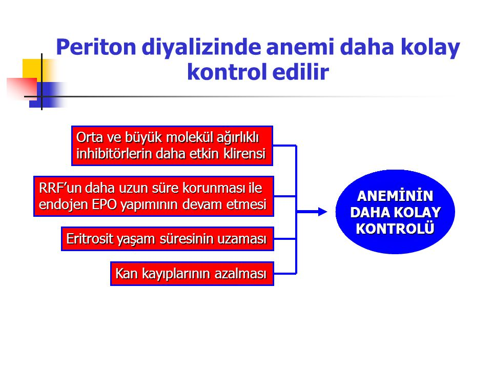 Periton diyalizinde anemi daha kolay kontrol edilir