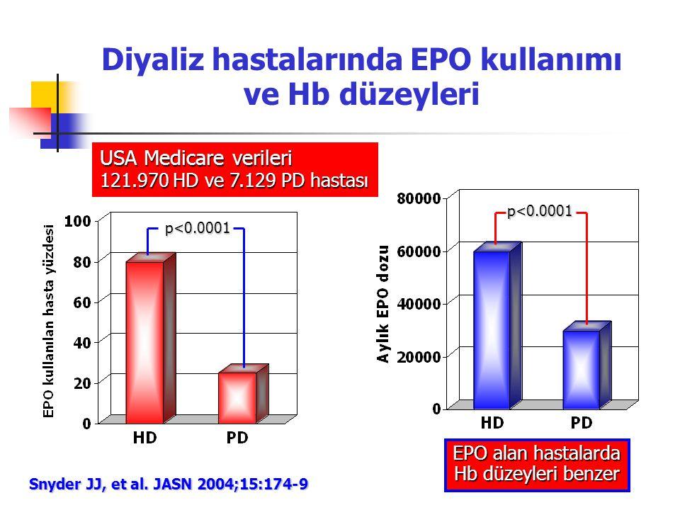 Diyaliz hastalarında EPO kullanımı ve Hb düzeyleri