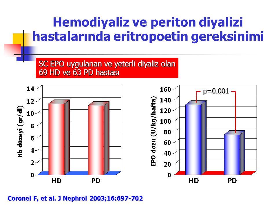 Hemodiyaliz ve periton diyalizi hastalarında eritropoetin gereksinimi