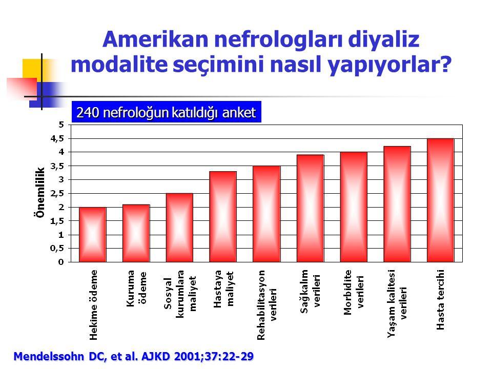 Amerikan nefrologları diyaliz modalite seçimini nasıl yapıyorlar