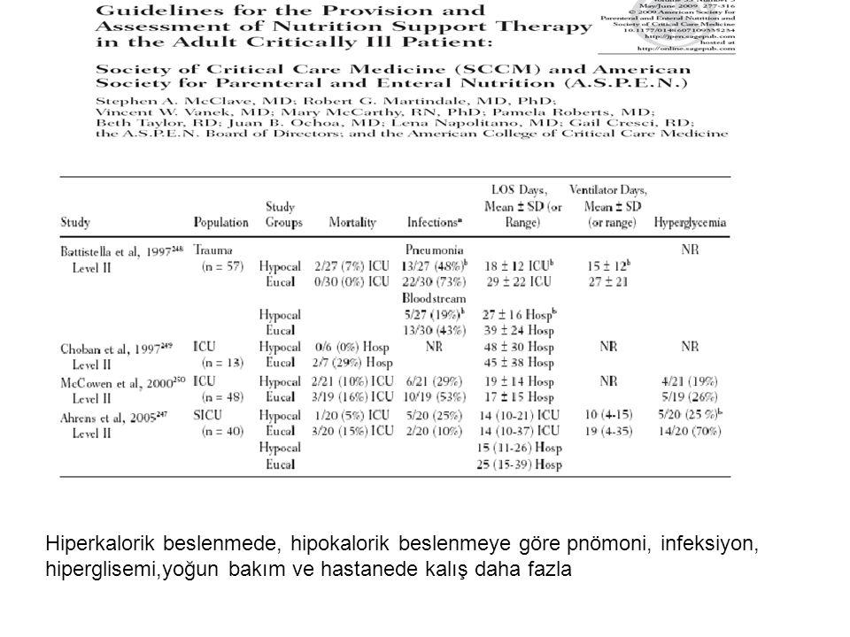 Hiperkalorik beslenmede, hipokalorik beslenmeye göre pnömoni, infeksiyon, hiperglisemi,yoğun bakım ve hastanede kalış daha fazla
