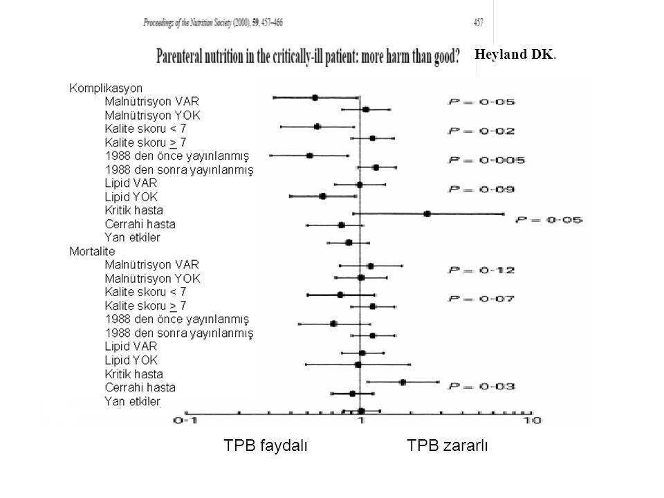 Heyland DK. TPB faydalı TPB zararlı