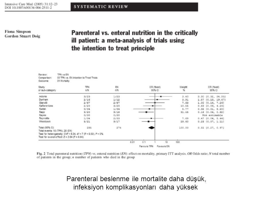 Parenteral beslenme ile mortalite daha düşük,