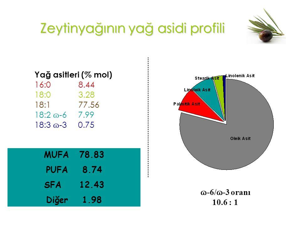 Zeytinyağının yağ asidi profili