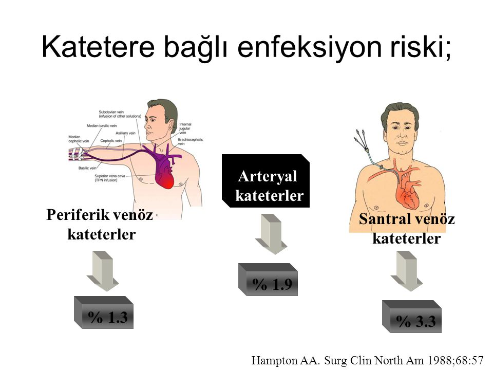 Katetere bağlı enfeksiyon riski;
