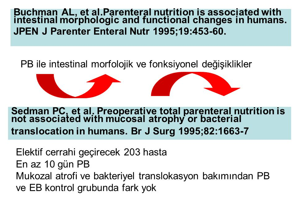 Buchman AL, et al.Parenteral nutrition is associated with intestinal morphologic and functional changes in humans. JPEN J Parenter Enteral Nutr 1995;19:453-60.