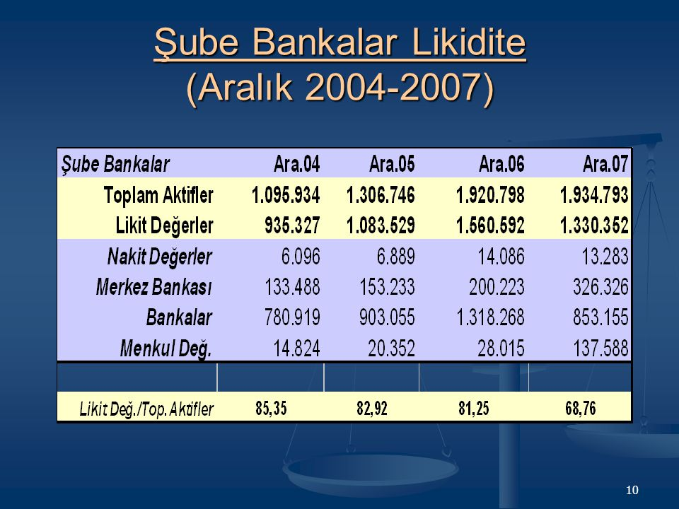 Şube Bankalar Likidite (Aralık 2004-2007)