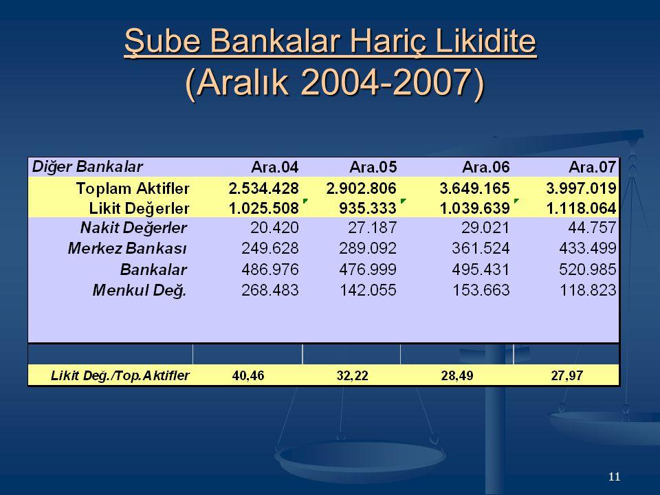 Şube Bankalar Hariç Likidite (Aralık 2004-2007)