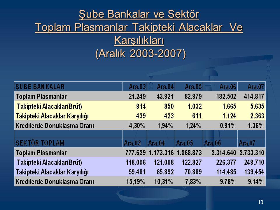 Şube Bankalar ve Sektör Toplam Plasmanlar Takipteki Alacaklar Ve Karşılıkları (Aralık 2003-2007)