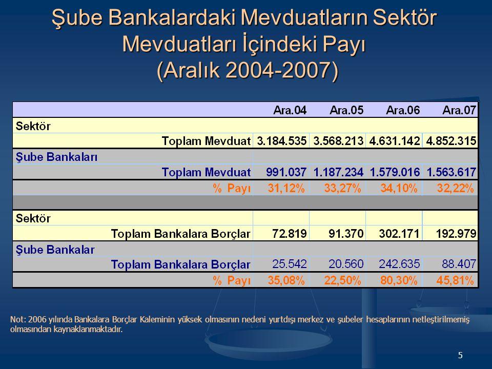 Şube Bankalardaki Mevduatların Sektör Mevduatları İçindeki Payı (Aralık 2004-2007)
