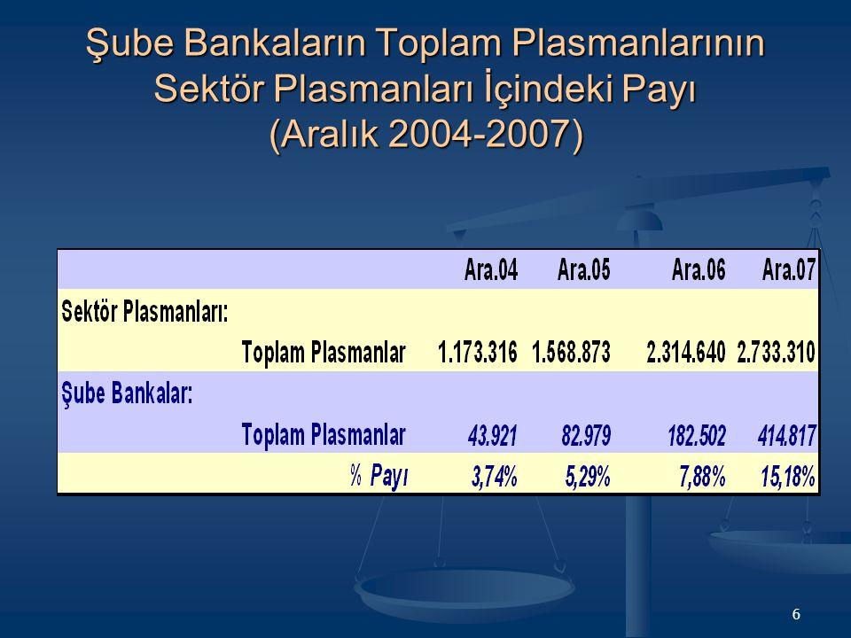 Şube Bankaların Toplam Plasmanlarının Sektör Plasmanları İçindeki Payı (Aralık 2004-2007)