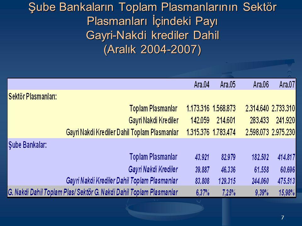 Şube Bankaların Toplam Plasmanlarının Sektör Plasmanları İçindeki Payı Gayri-Nakdi krediler Dahil (Aralık 2004-2007)