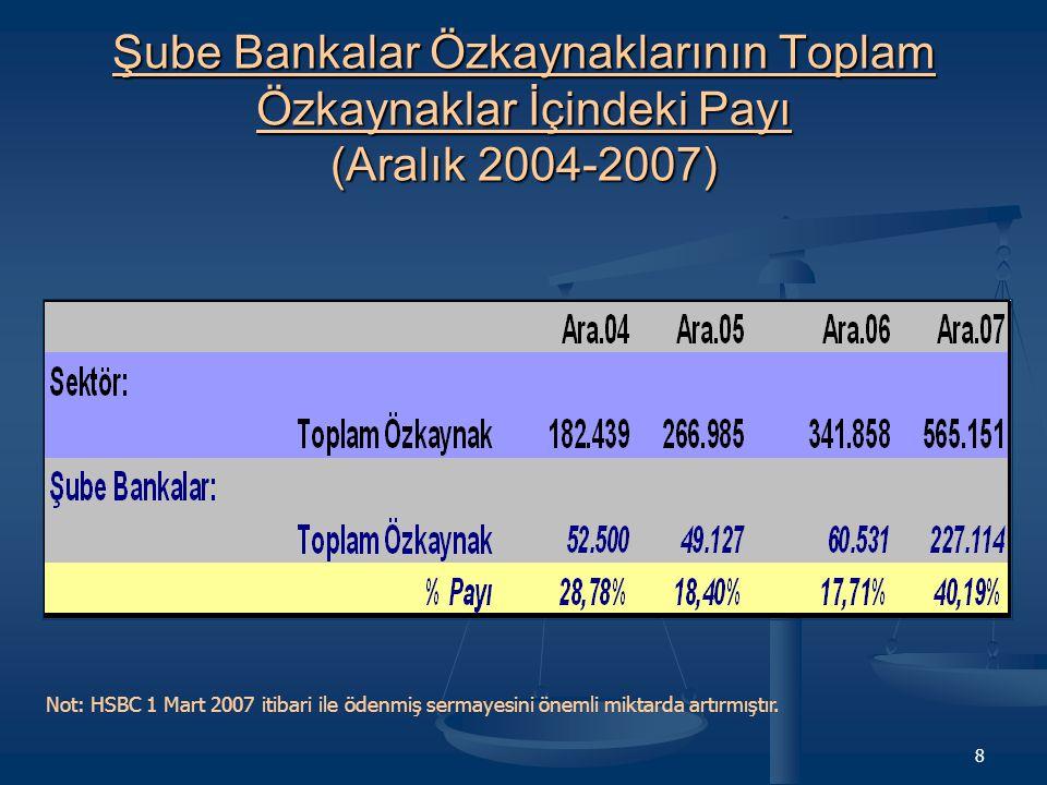 Şube Bankalar Özkaynaklarının Toplam Özkaynaklar İçindeki Payı (Aralık 2004-2007)