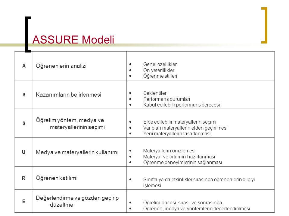 ASSURE Modeli Öğrenenlerin analizi Kazanımların belirlenmesi