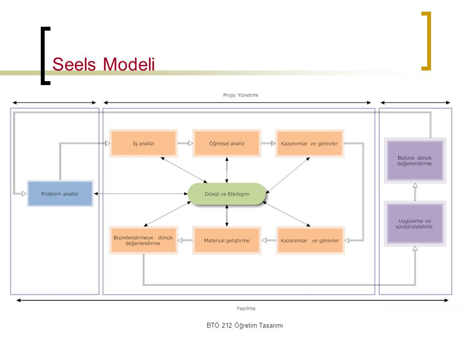 Seels Modeli BTÖ 212 Öğretim Tasarımı