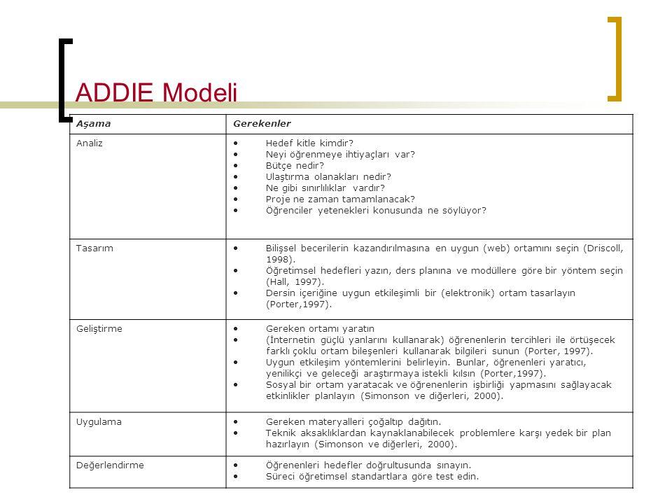 ADDIE Modeli Aşama Gerekenler Analiz Hedef kitle kimdir