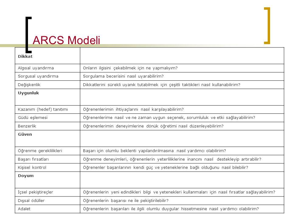 ARCS Modeli Dikkat Algısal uyandırma