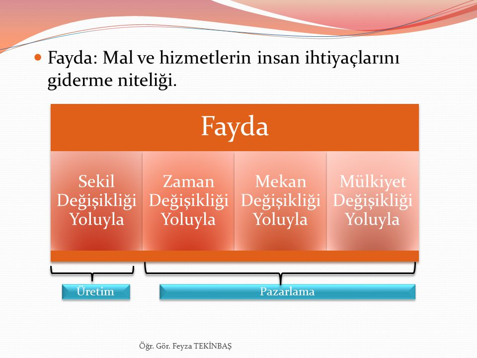 Fayda: Mal ve hizmetlerin insan ihtiyaçlarını giderme niteliği.