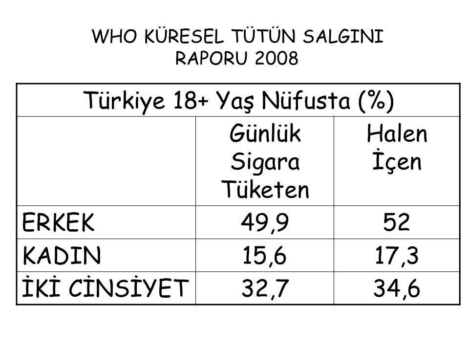 WHO KÜRESEL TÜTÜN SALGINI RAPORU 2008