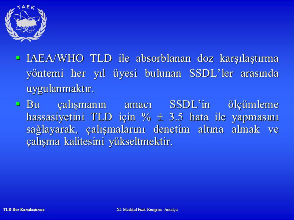 XI. Medikal Fizik Kongresi -Antalya