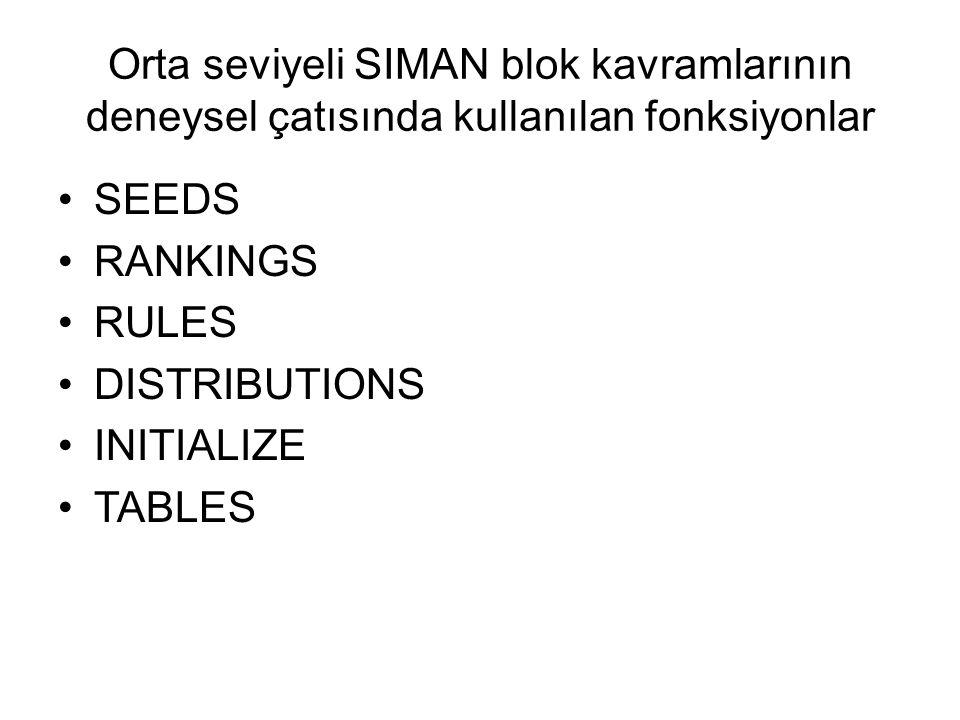 Orta seviyeli SIMAN blok kavramlarının deneysel çatısında kullanılan fonksiyonlar
