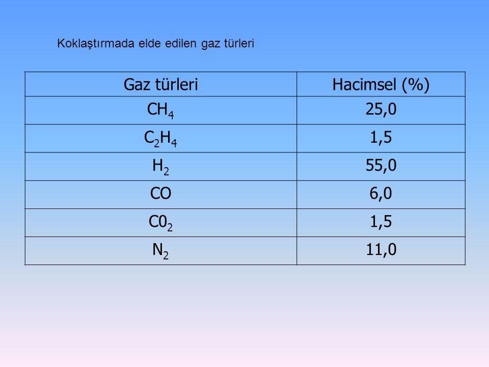 Gaz türleri Hacimsel (%) CH4 25,0 C2H4 1,5 H2 55,0 CO 6,0 C02 N2 11,0