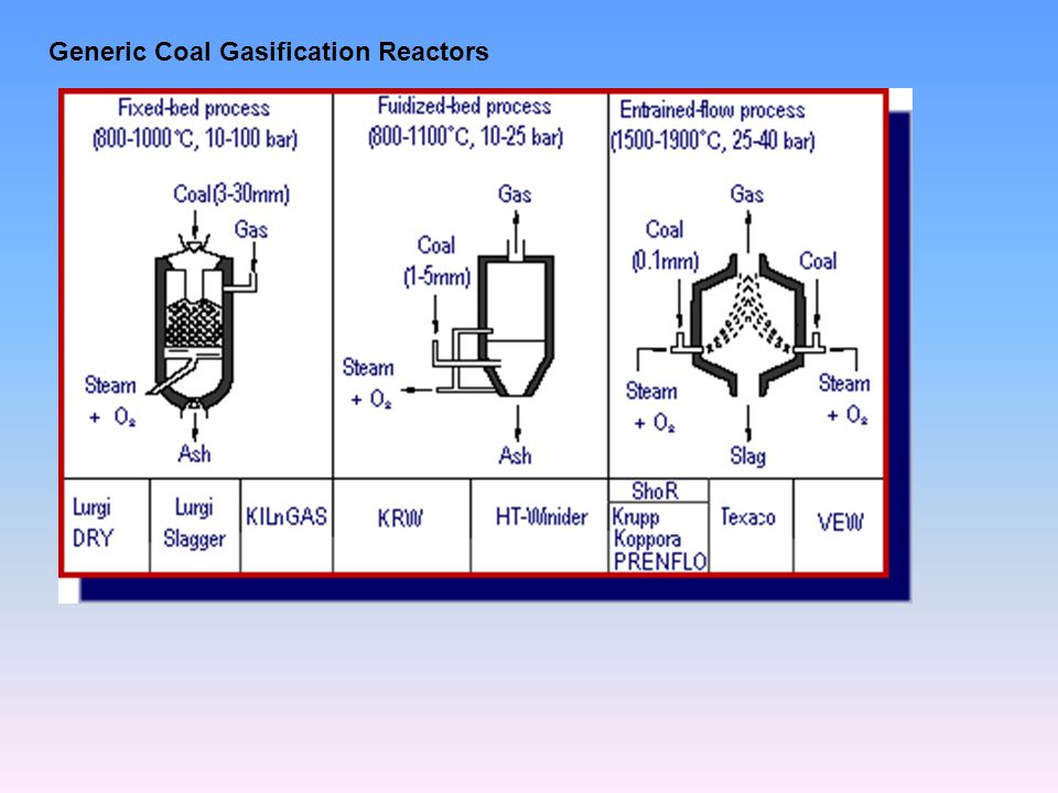 Generic Coal Gasification Reactors