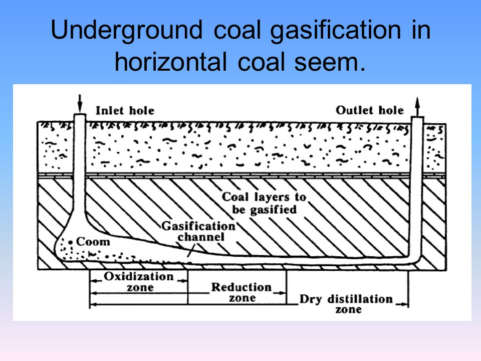 Underground coal gasification in horizontal coal seem.