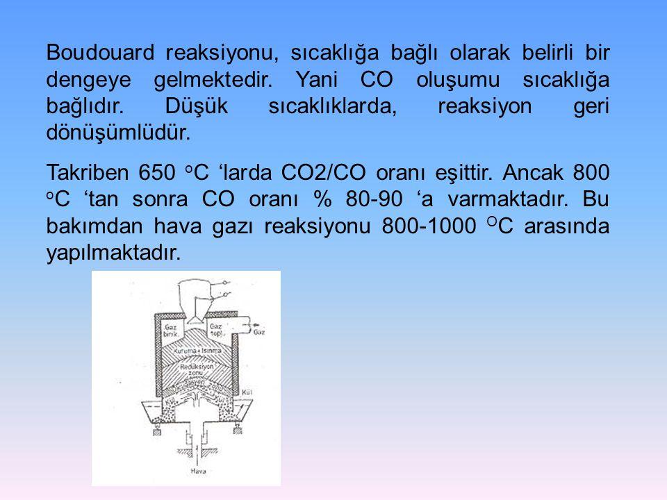 Boudouard reaksiyonu, sıcaklığa bağlı olarak belirli bir dengeye gelmektedir. Yani CO oluşumu sıcaklığa bağlıdır. Düşük sıcaklıklarda, reaksiyon geri dönüşümlüdür.
