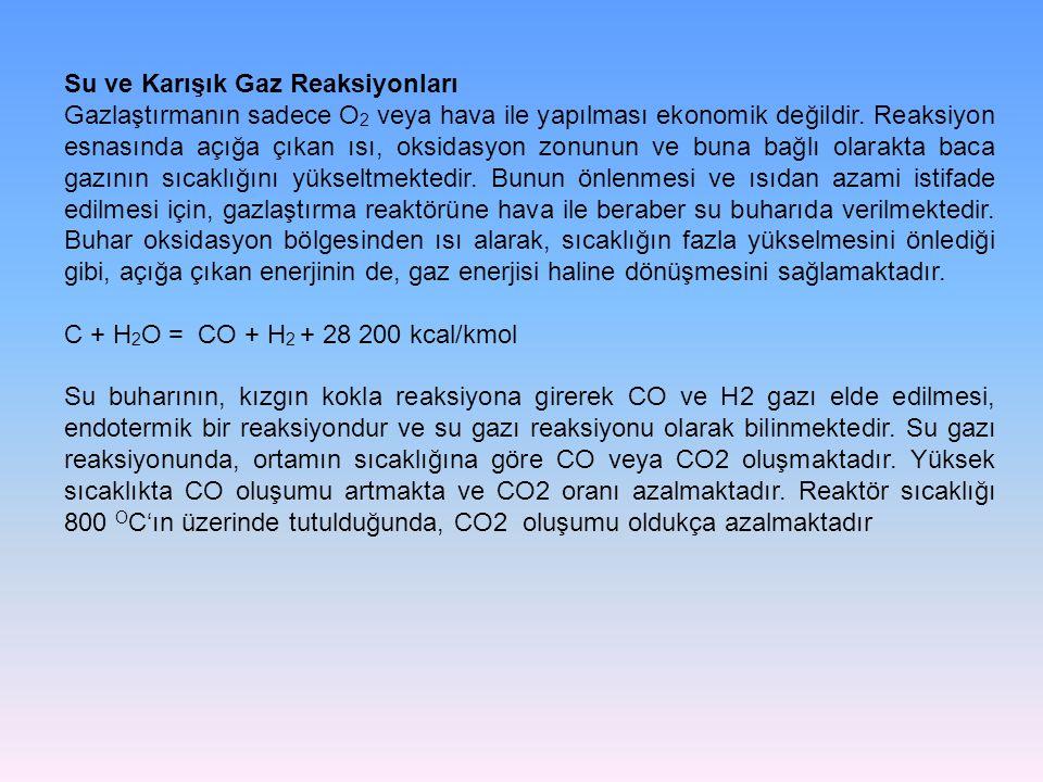 Su ve Karışık Gaz Reaksiyonları