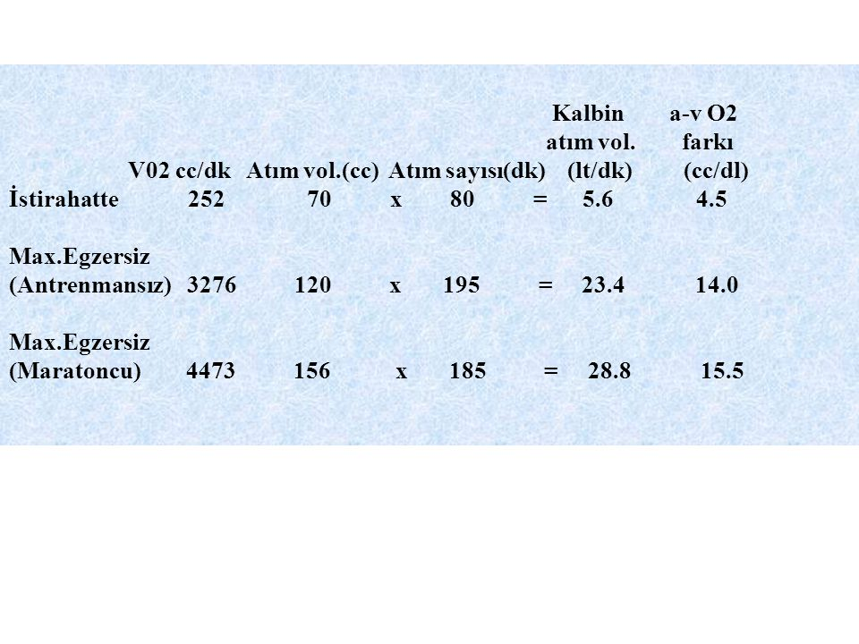 Kalbin a-v O2. atım vol. farkı. V02 cc/dk Atım vol.(cc) Atım sayısı(dk) (lt/dk) (cc/dl)