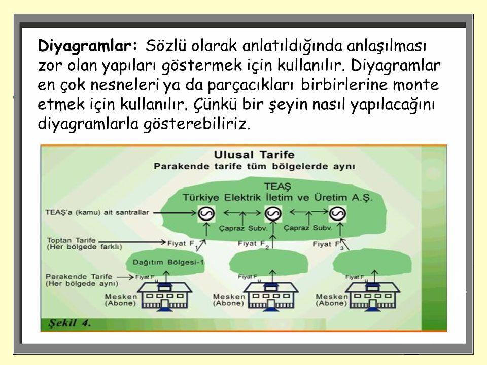 Diyagramlar: Sözlü olarak anlatıldığında anlaşılması zor olan yapıları göstermek için kullanılır.