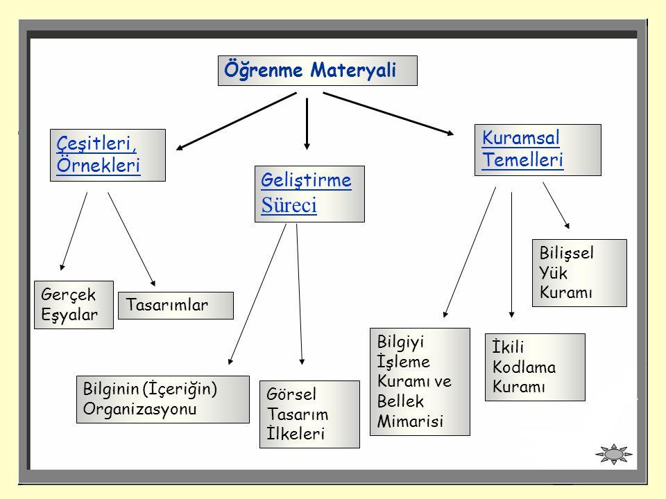 Öğrenme Materyali Kuramsal Temelleri Çeşitleri, Örnekleri