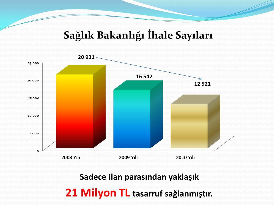 Sağlık Bakanlığı İhale Sayıları