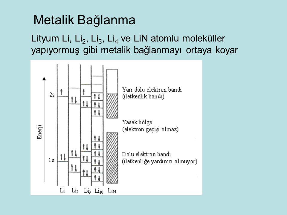 Metalik Bağlanma Lityum Li, Li2, Li3, Li4 ve LiN atomlu moleküller yapıyormuş gibi metalik bağlanmayı ortaya koyar.