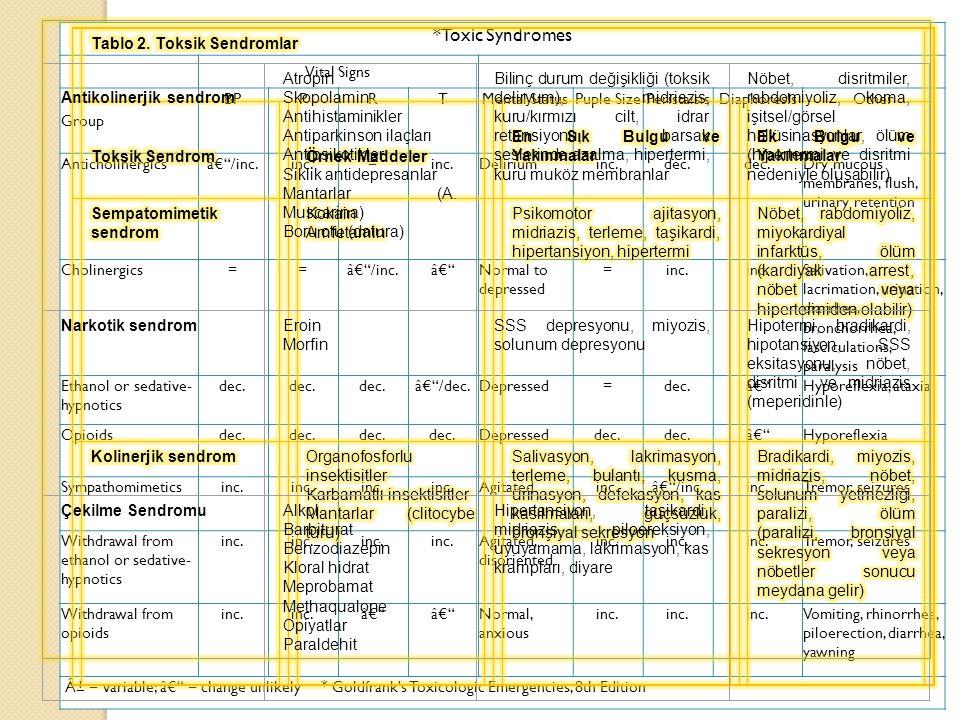 *Toxic Syndromes Antikolinerjik sendrom Atropin Skopolamin