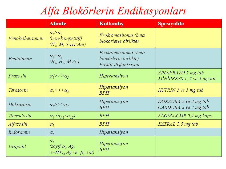 Alfa Blokörlerin Endikasyonları
