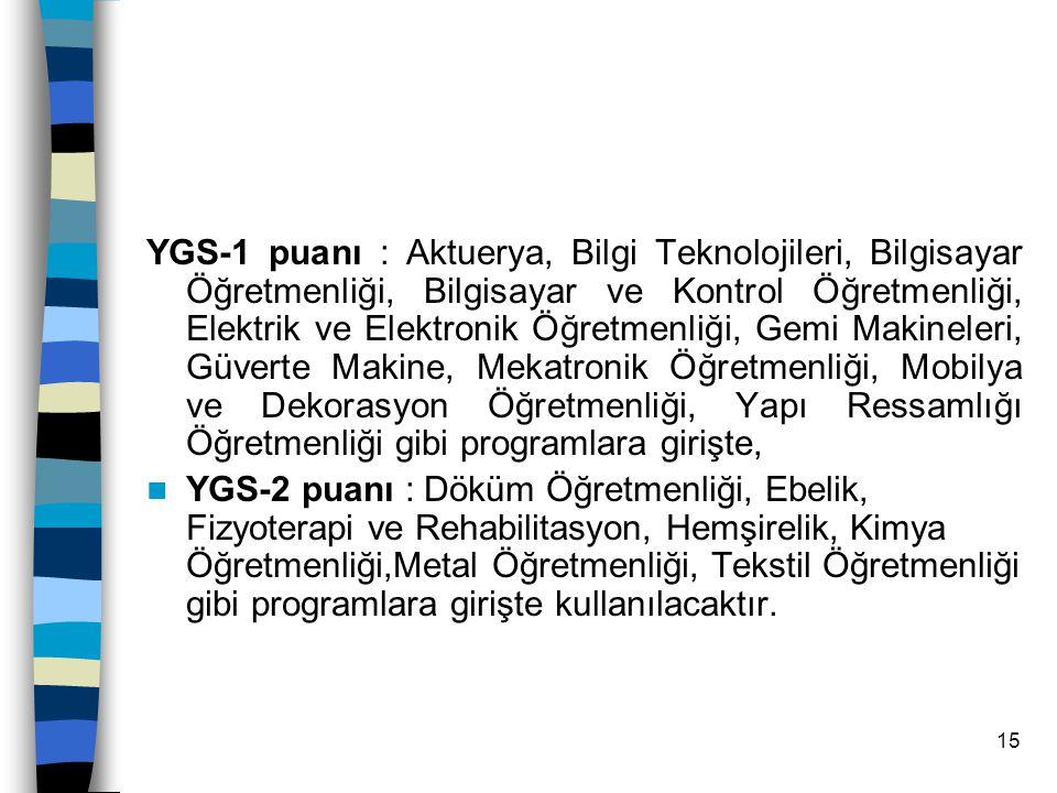 YGS-1 puanı : Aktuerya, Bilgi Teknolojileri, Bilgisayar Öğretmenliği, Bilgisayar ve Kontrol Öğretmenliği, Elektrik ve Elektronik Öğretmenliği, Gemi Makineleri, Güverte Makine, Mekatronik Öğretmenliği, Mobilya ve Dekorasyon Öğretmenliği, Yapı Ressamlığı Öğretmenliği gibi programlara girişte,