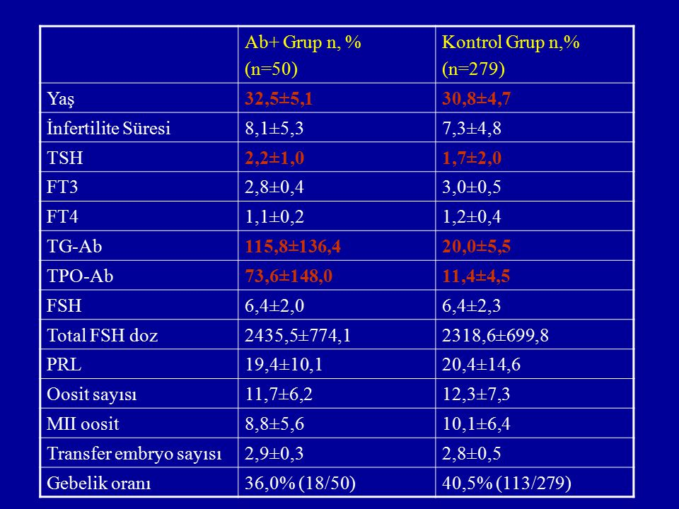 Ab+ Grup n, % (n=50) Kontrol Grup n,% (n=279) Yaş. 32,5±5,1. 30,8±4,7. İnfertilite Süresi. 8,1±5,3.