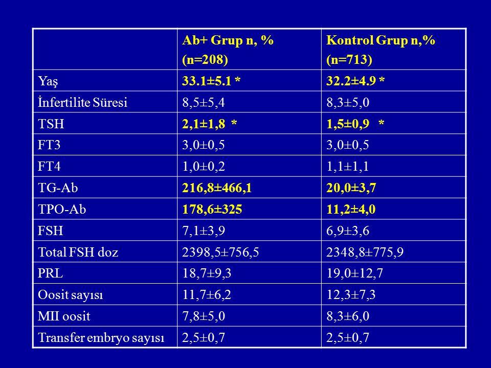 Ab+ Grup n, % (n=208) Kontrol Grup n,% (n=713) Yaş. 33.1±5.1 * 32.2±4.9 * İnfertilite Süresi.