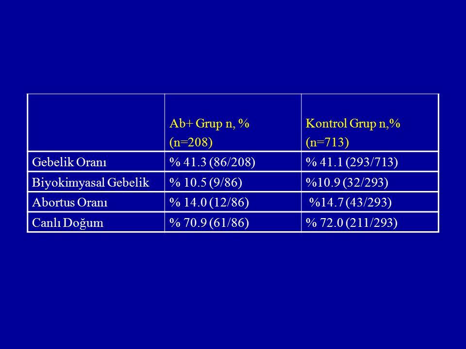 Ab+ Grup n, % (n=208) Kontrol Grup n,% (n=713) Gebelik Oranı. % 41.3 (86/208) % 41.1 (293/713)