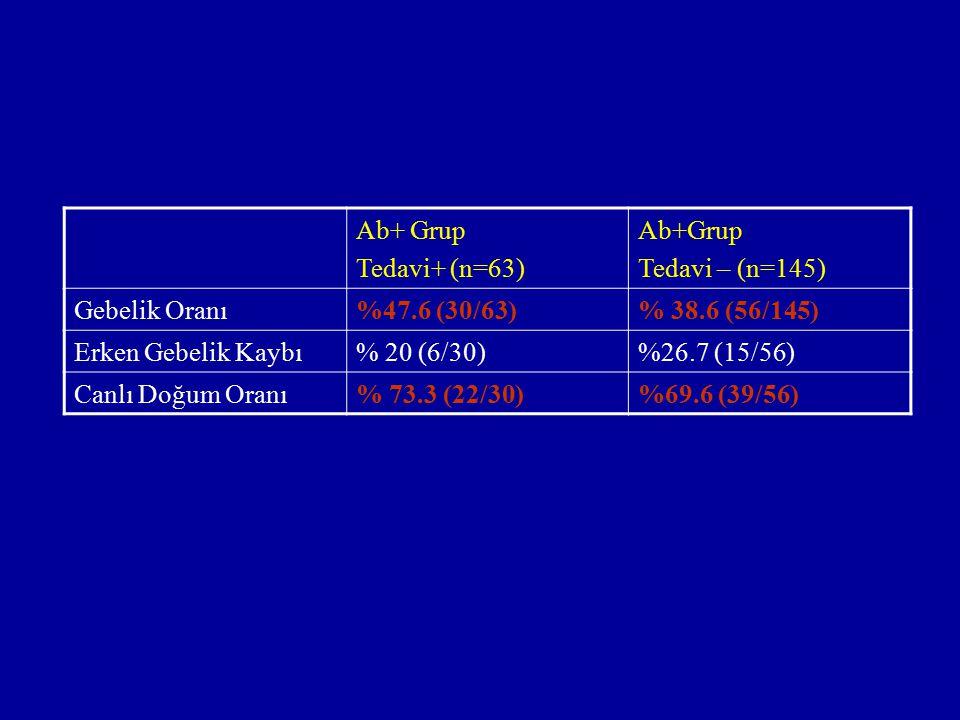 Ab+ Grup Tedavi+ (n=63) Ab+Grup. Tedavi – (n=145) Gebelik Oranı. %47.6 (30/63) % 38.6 (56/145)
